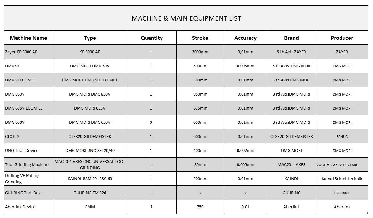 makina listesi